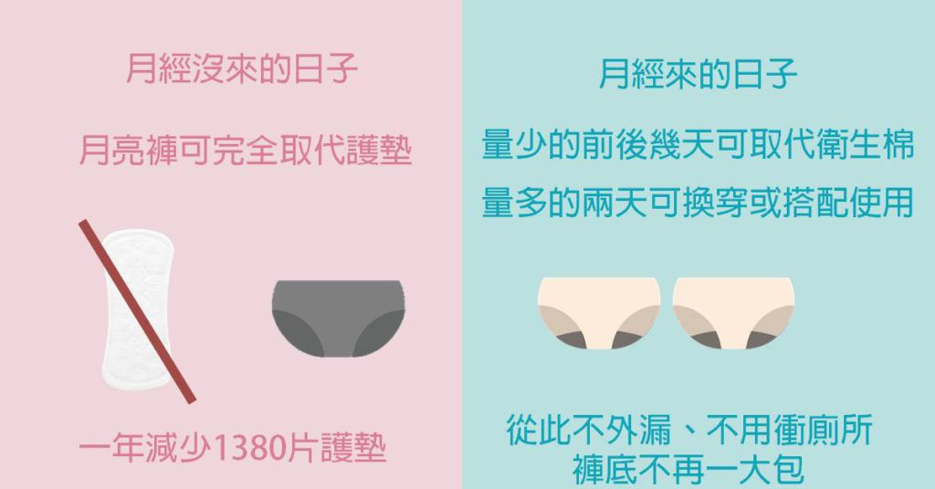 月亮褲平時代替護墊,月經來時代替衛生棉